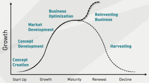 Business Life Cycle Anders Sorman-Nilsson