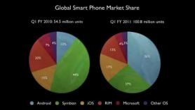 Future Thinking: Mobile Communication Trends