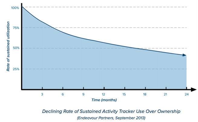 Declined Activity Use Wearable Tech